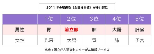 グラフ:2011年の罹患数(全国推計値)が多い部位