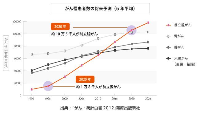 グラフ:がん罹患者数の将来予測(5年平均)