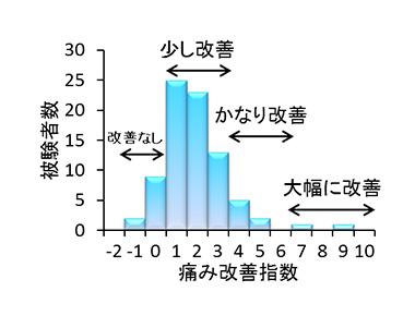 温泉藻類®RG92の痛み軽減効果