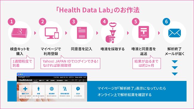 HealthData Lab マイページ